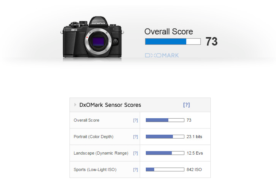 olympus-e-m10-mark-ii-sensor-review-and-test-results