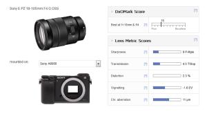 Sony E PZ 18-105mm F4 G OSS Lens Review (DxOMark)   Lens