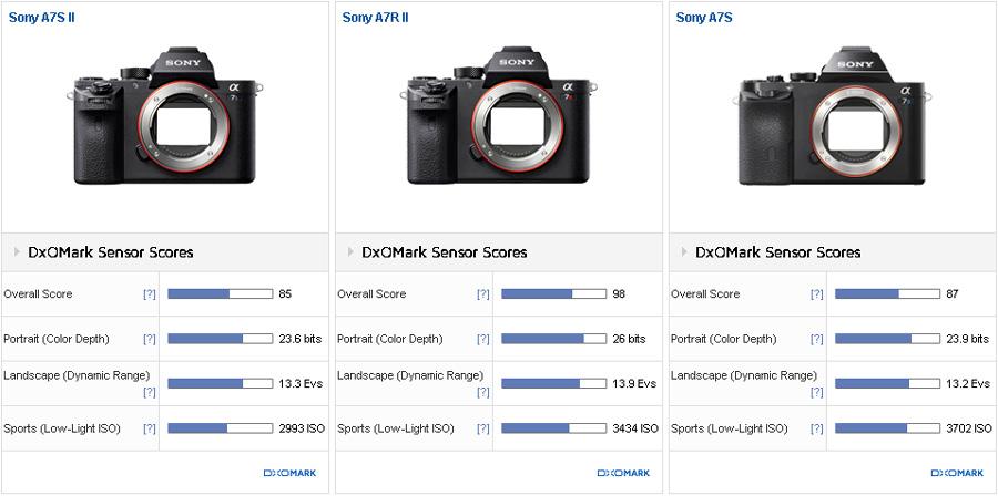 Sony-A7S-II-versus-Sony-A7S-versus-Sony-A7R-II-comparison