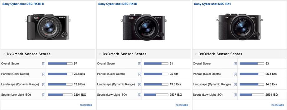 Sony-RX1R-II-vs-RX1R-vs-RX1-comparison