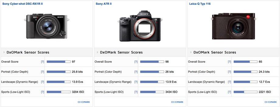 Sony-RX1R-II-vs.-Sony-A7R-II-vs.-Leica-Q-Typ-116-comparison