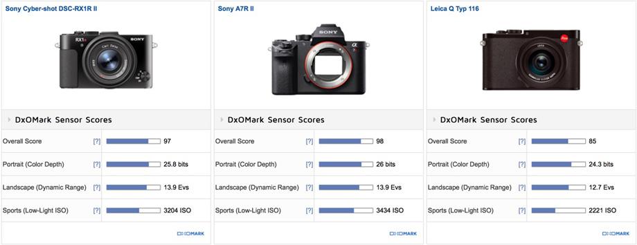 Sony-RX1R-II-vs.-Sony-A7R-II-vs.-Leica-Q-Typ-116-comparison