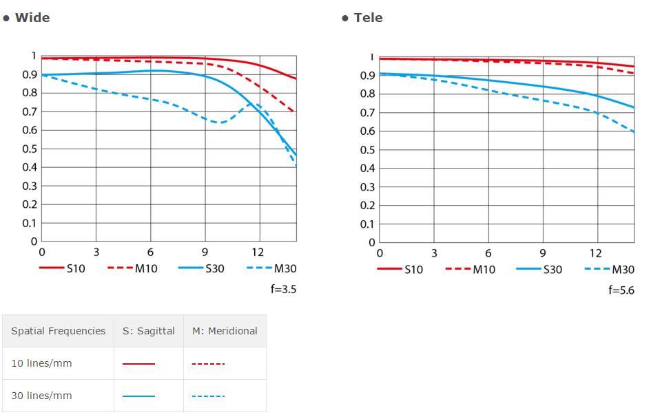 AF-P-DX-NIKKOR-18-55mm-f-3.5-5.6G-VR-lenses-mtf-chart