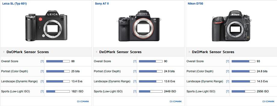 Leica-SL-Typ-601-vs-Sony-A7-II-vs-Nikon-D750-comparison