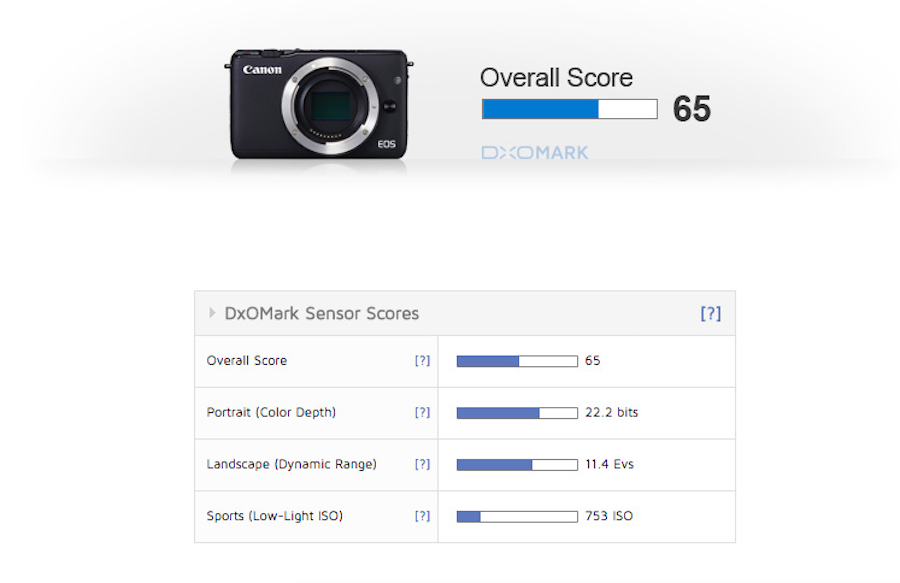 canon-eos-m10-sensor-review-and-test-score