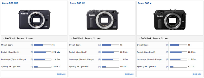 canon-eos-m10-sensor-review-comparison