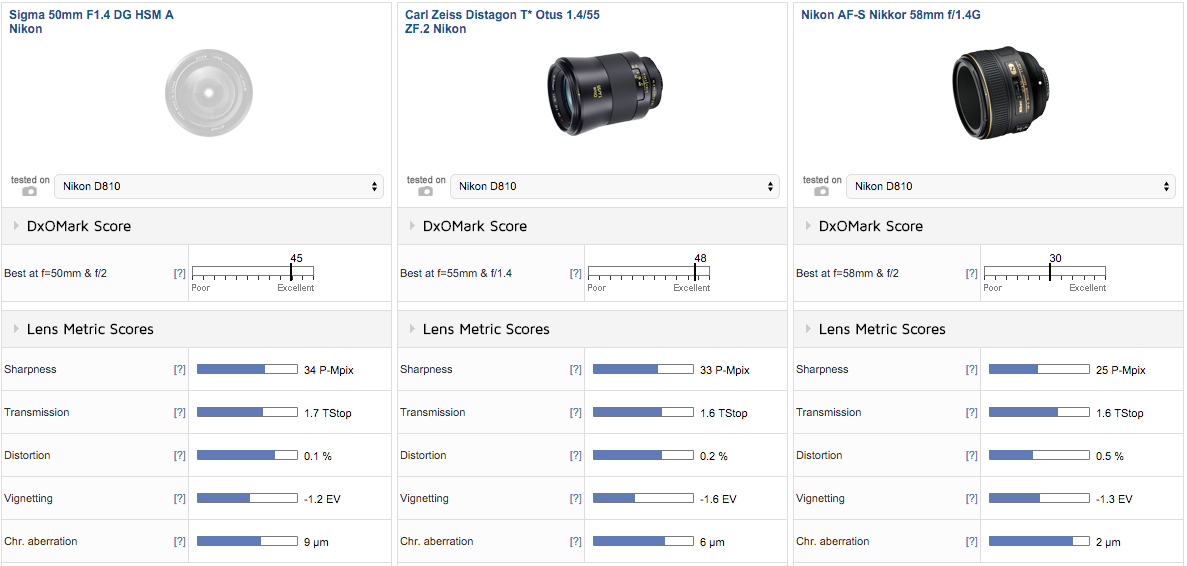 Sigma-50mm-f1.4-DG-HSM-Art-lens-for-Nikon-F-mount-comparison