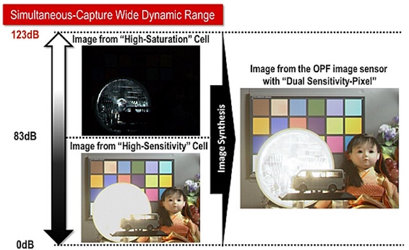 panasonic-develops-organic-sensor-with-global-shutter-00
