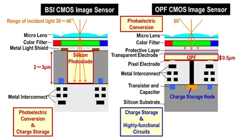 panasonic-develops-organic-sensor-with-global-shutter