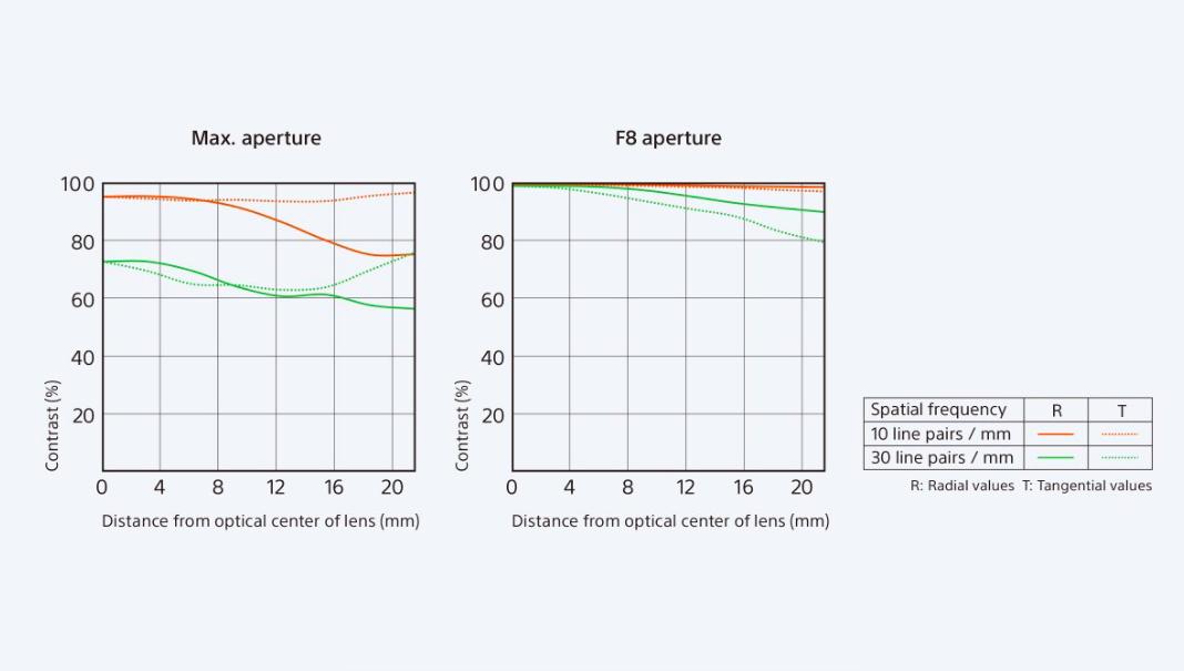sony-fe-85mm-f-1.4-gm-mtf-chart