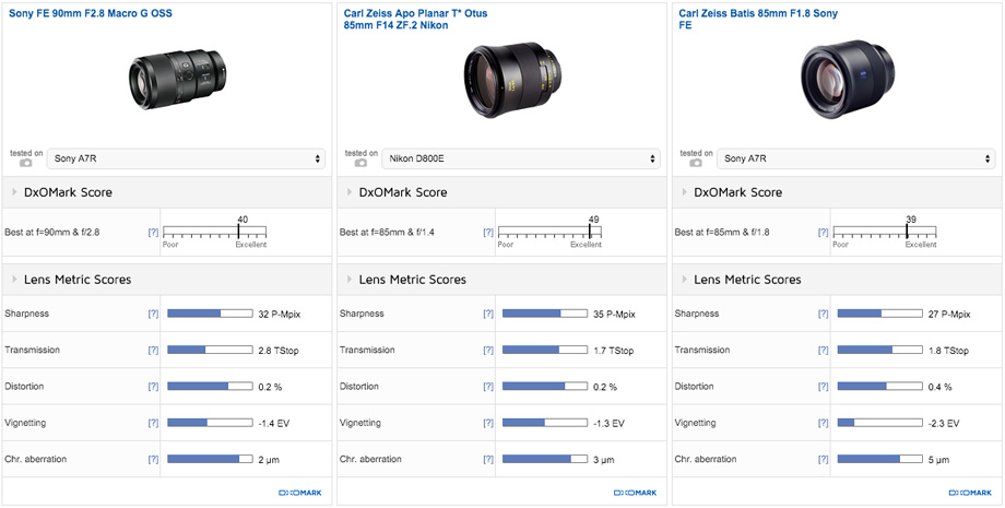 zeiss-batis-85mm-f1-8-lens-dxomark-comparison