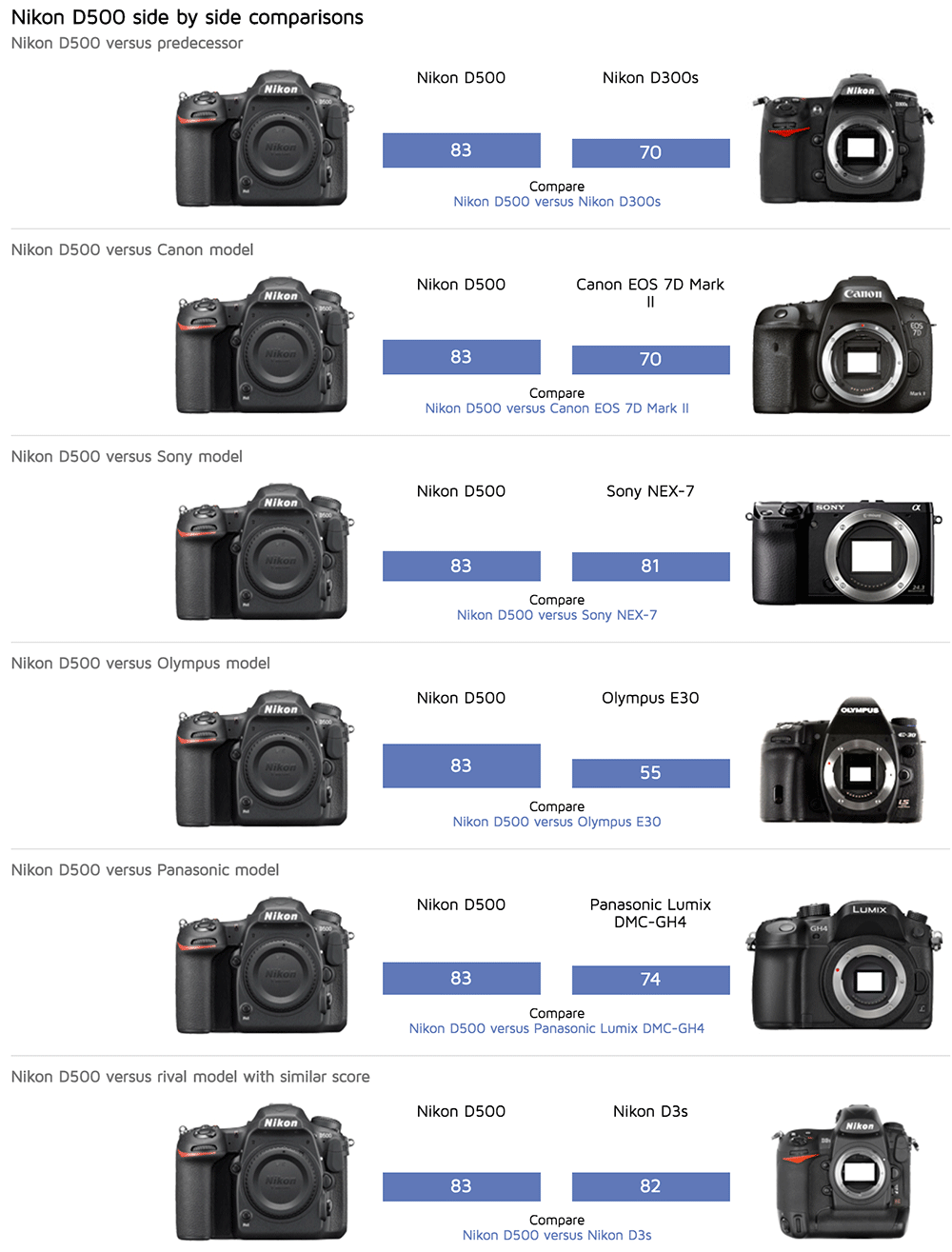 Nikon-D500-DxoMark-test-review