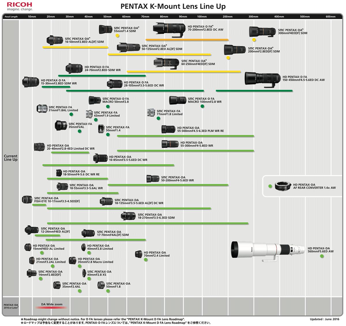 Pentax-K-mount-lens-roadmap