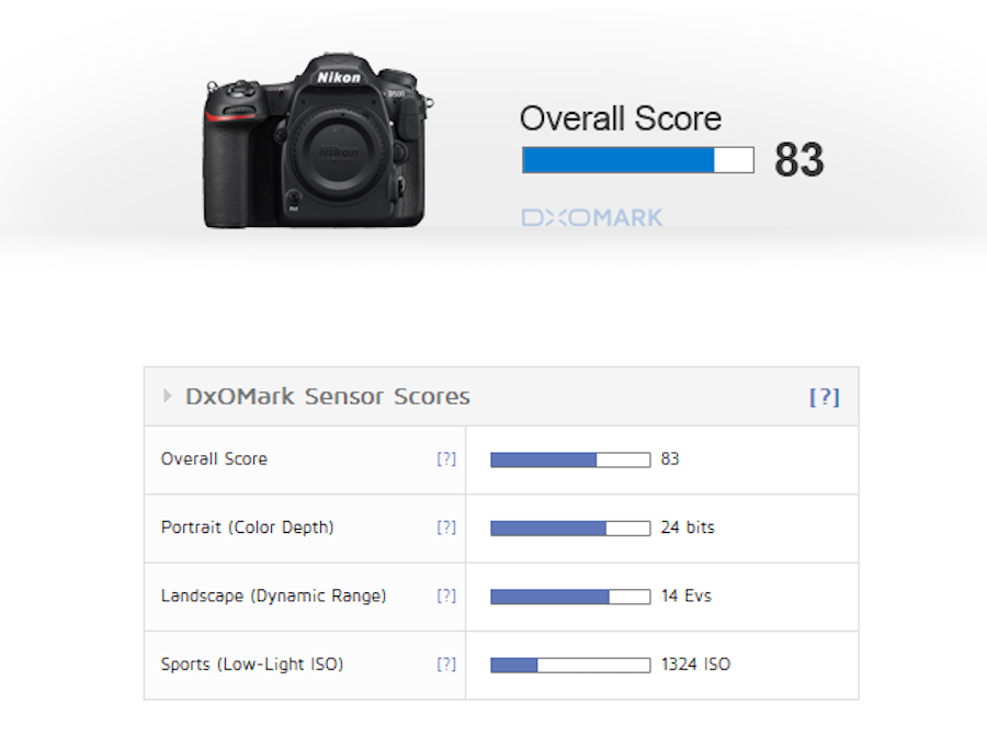 Nikon D500 Sensor Review and Test Results