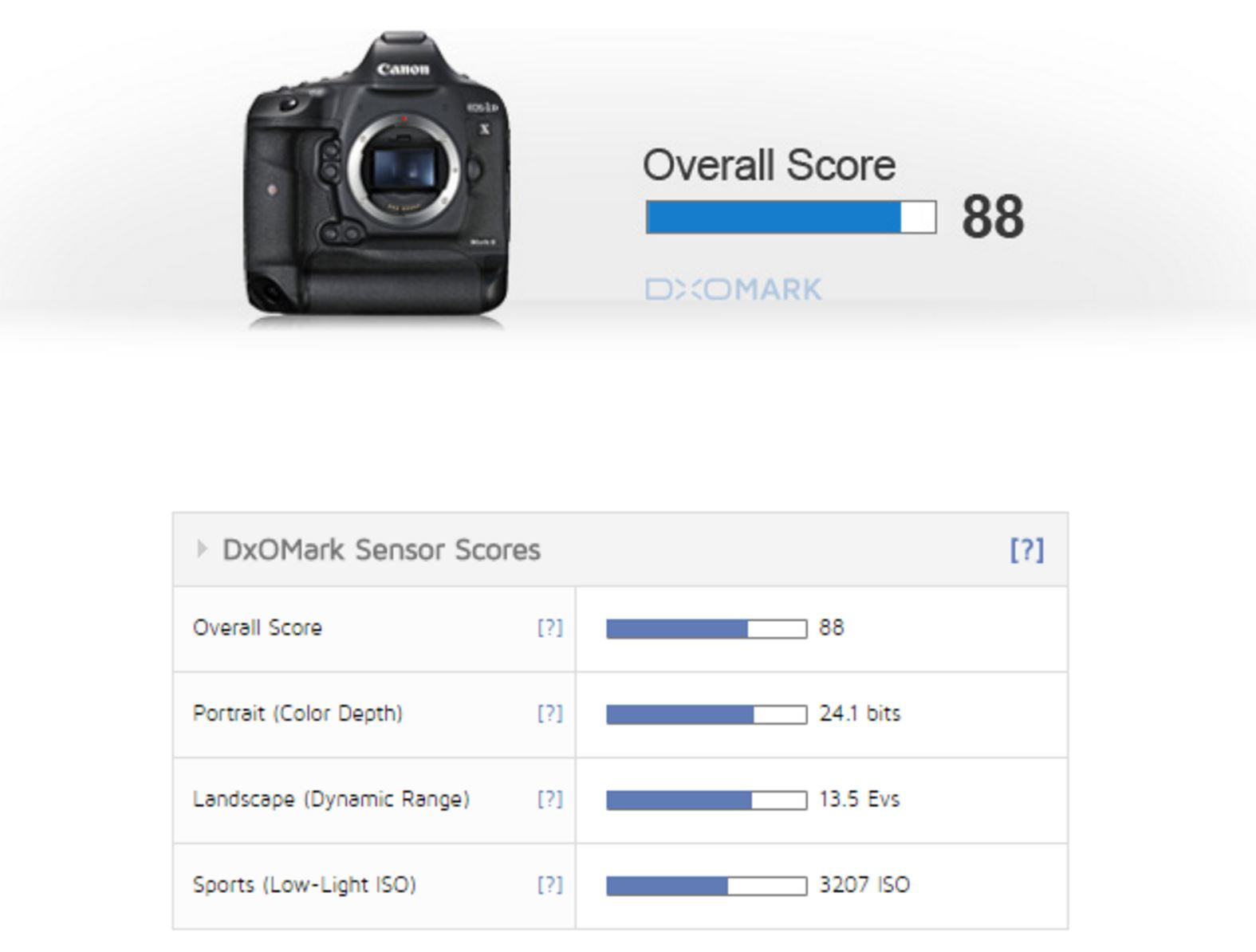 Canon EOS-1D X Mark II Sensor Review and Test Results ...