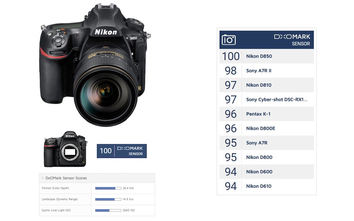 Nikon D850 Sensor Review : New King of DxOMark with 100 points