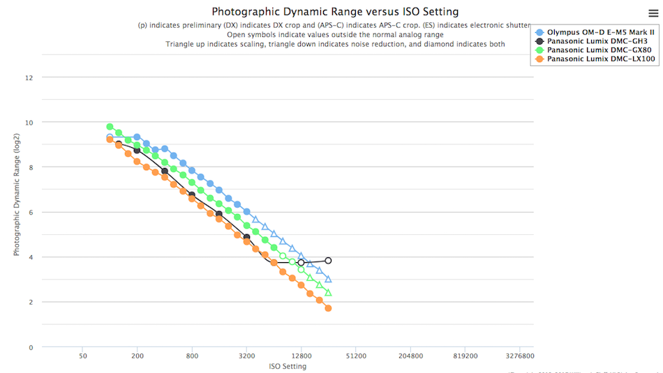 Panasonic LX100 Dynamic Range Results