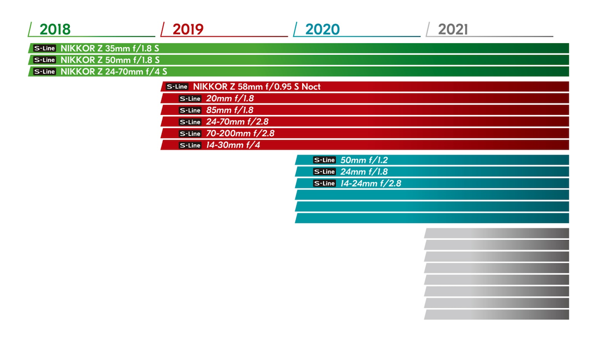 Rumored Nikon Z-Mount Lens Roadmap for 2019