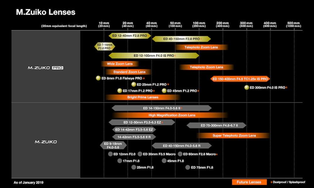 Olympus M.Zuiko MFT Lens Roadmap 2019 – 2020