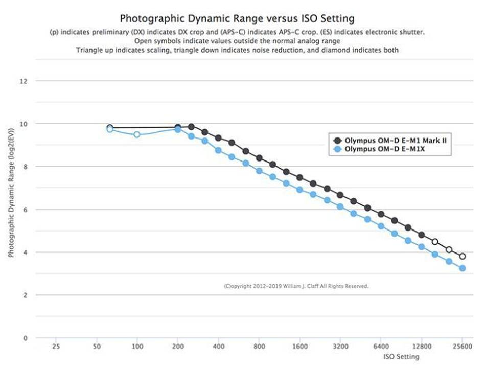 Olympus E-M1X Dynamic Range is Lower Than E-M1 Mark II