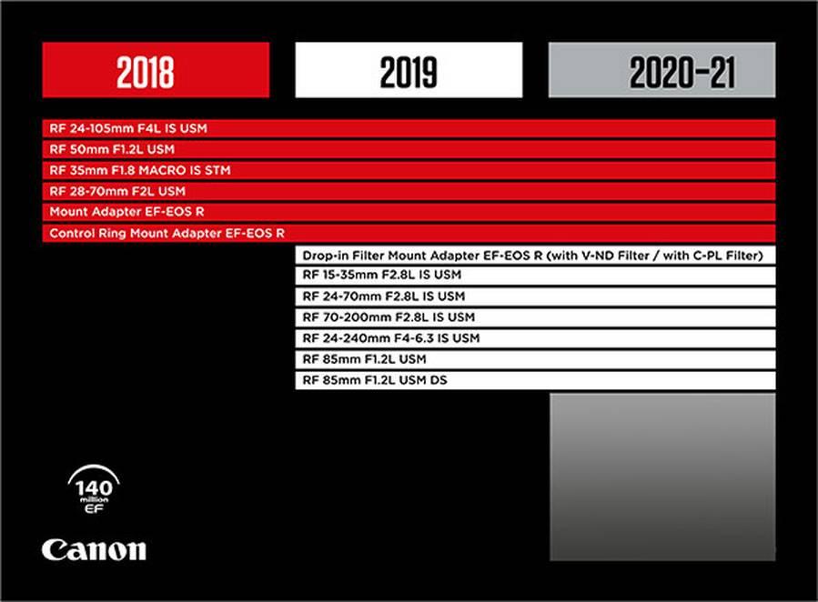 Canon RF Lens Roadmap 2020: Up to 8 New RF Lenses
